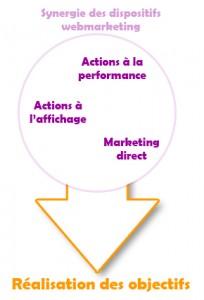Dispositifs webmarketing : visez la synergie !