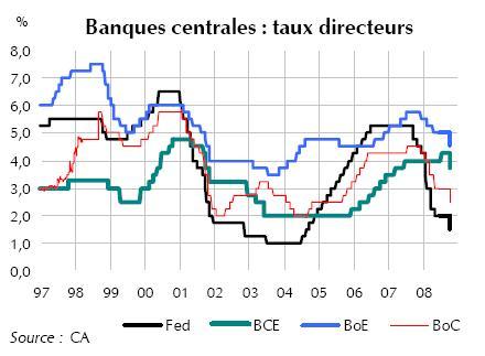 bc_taux_directeur