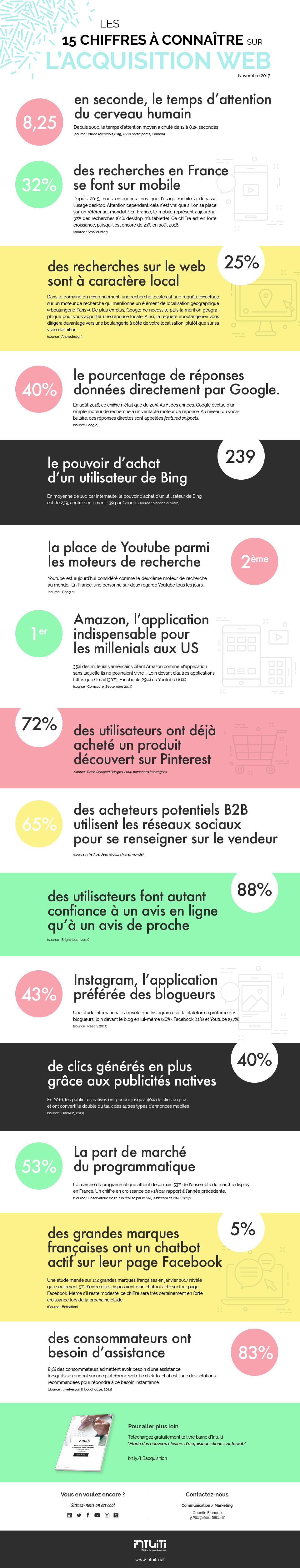 chiffres à connaître webmarketing