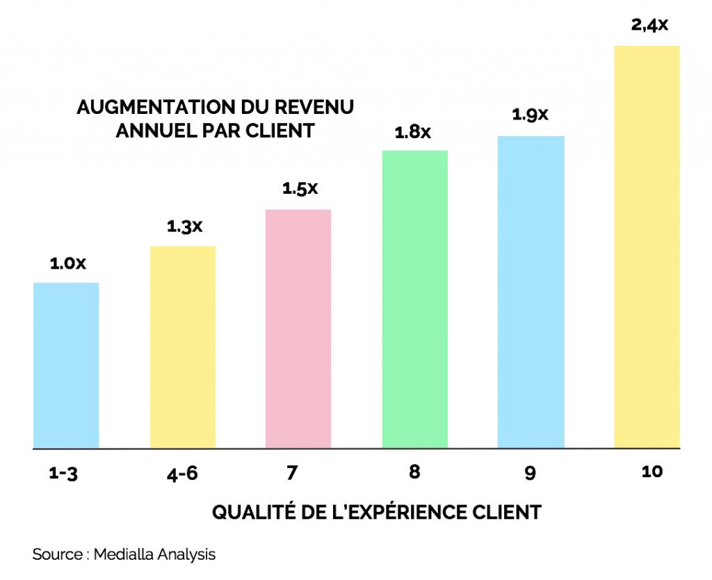Expérience client impact sur le revenu