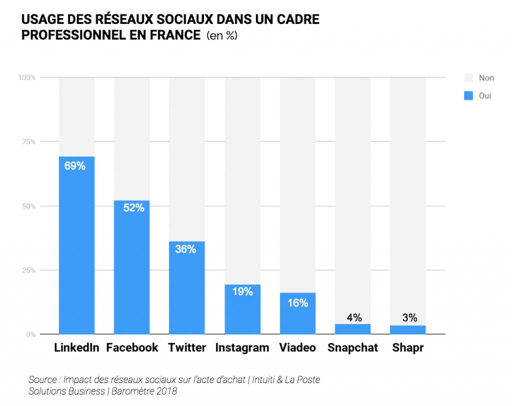 Usages des réseaux sociaux en B2B