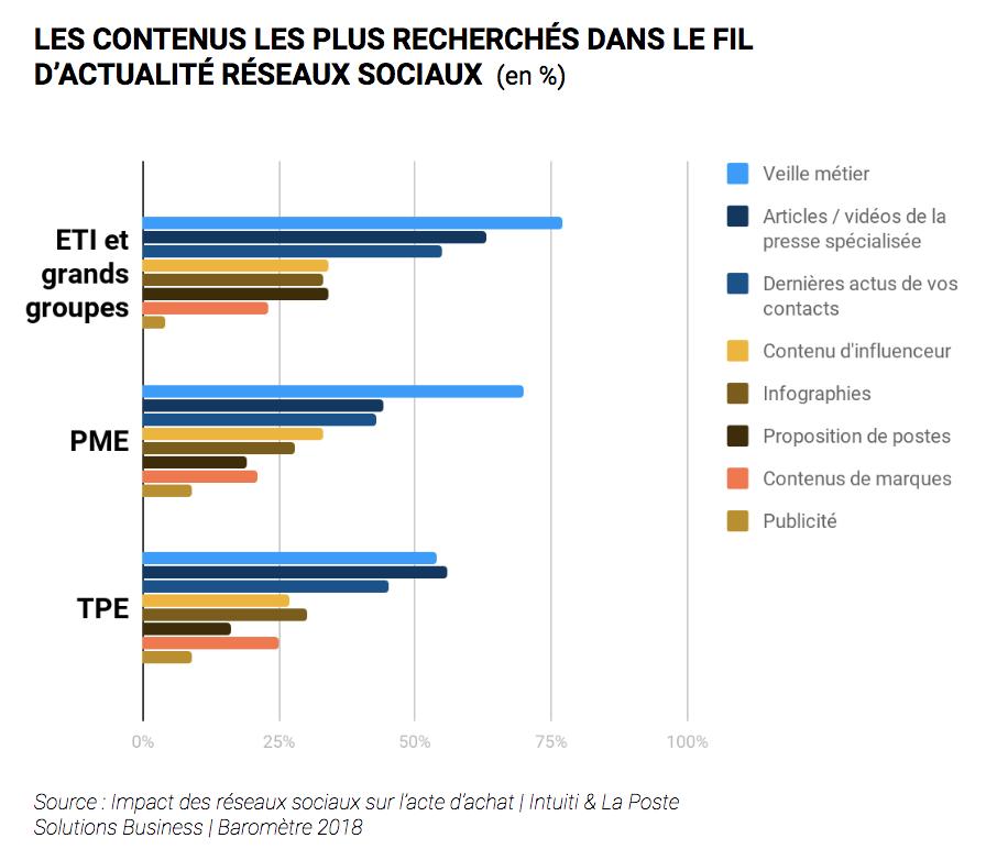 LES CONTENUS LES PLUS RECHERCHÉS DANS LE FIL D'ACTUALITÉ RÉSEAUX SOCIAUX (en %)