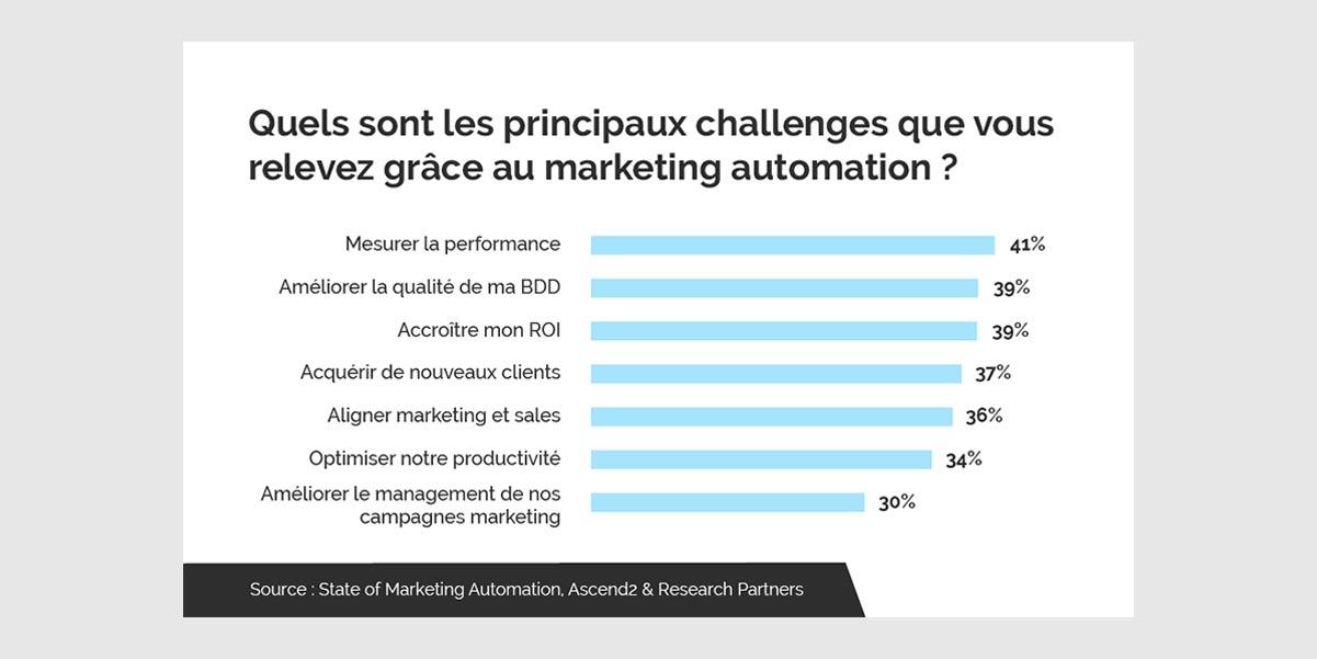 challenge marketing automation