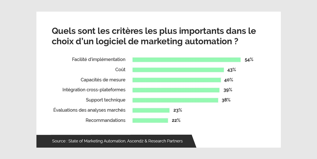 criteres marketing automation