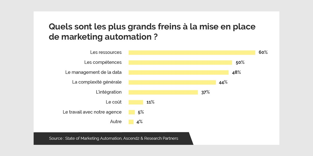 freins marketing automation