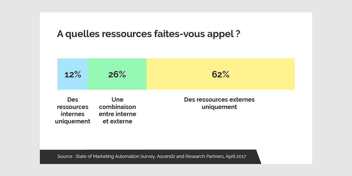 ressources marketing automation