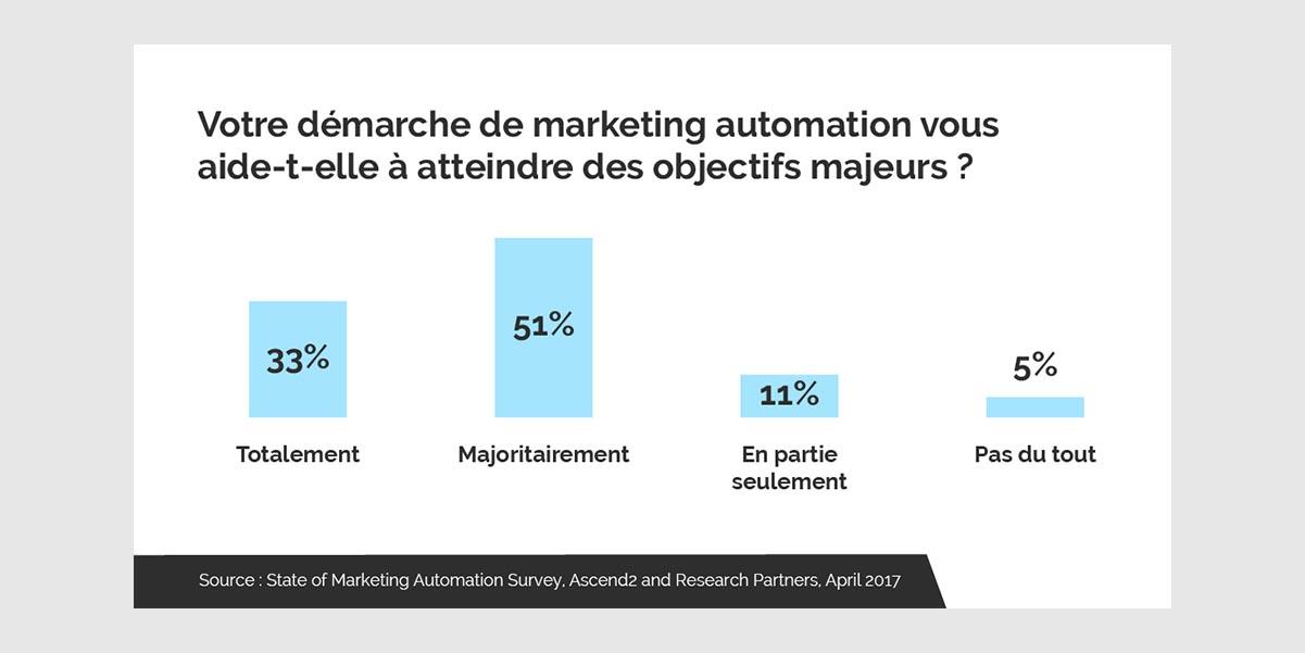 satisfaction marketing automation