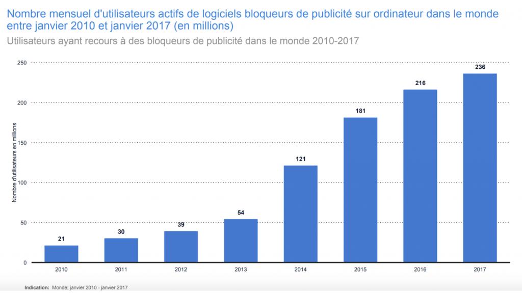 courbe adblocks annonceurs