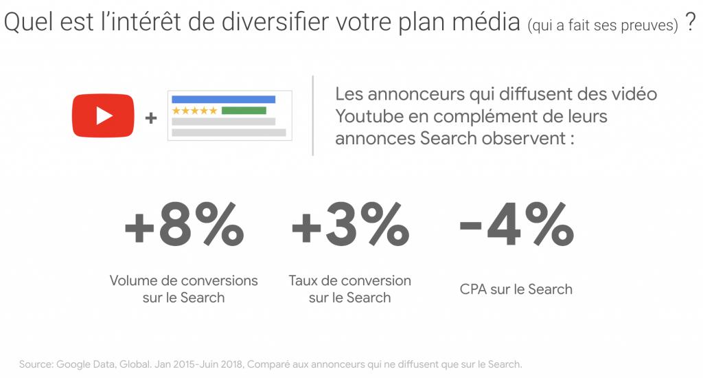 impact vidéo plan média