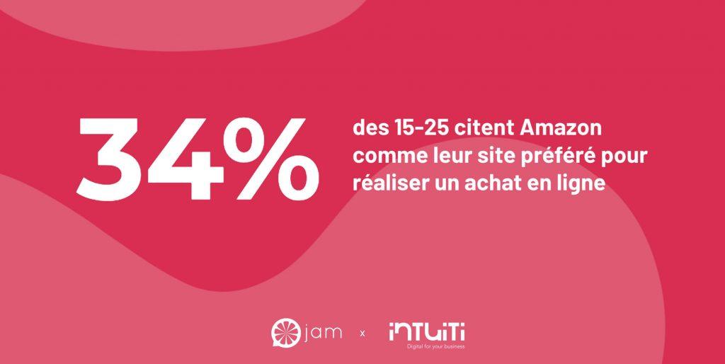 Les parcours d'achat des Millennials en France