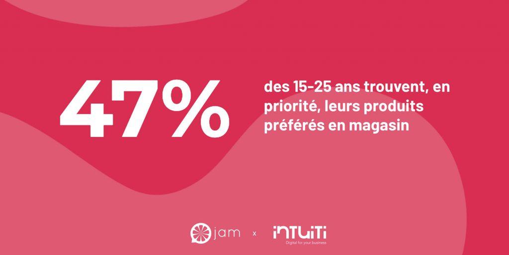 Les parcours d'achat des 15-25 ans en France
