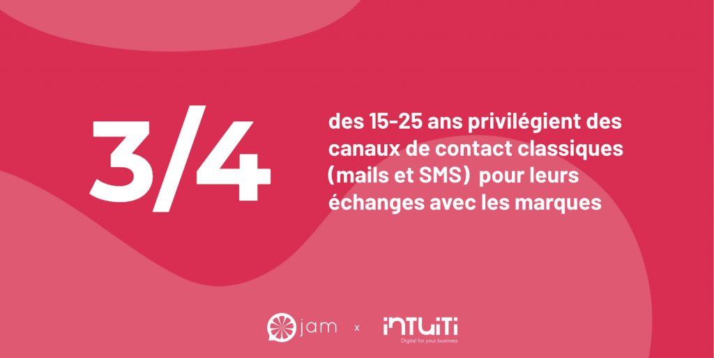 Les parcours d'achat des 15-25 ans en France - mail sms